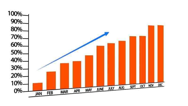 Graph showing inbound marketing growth