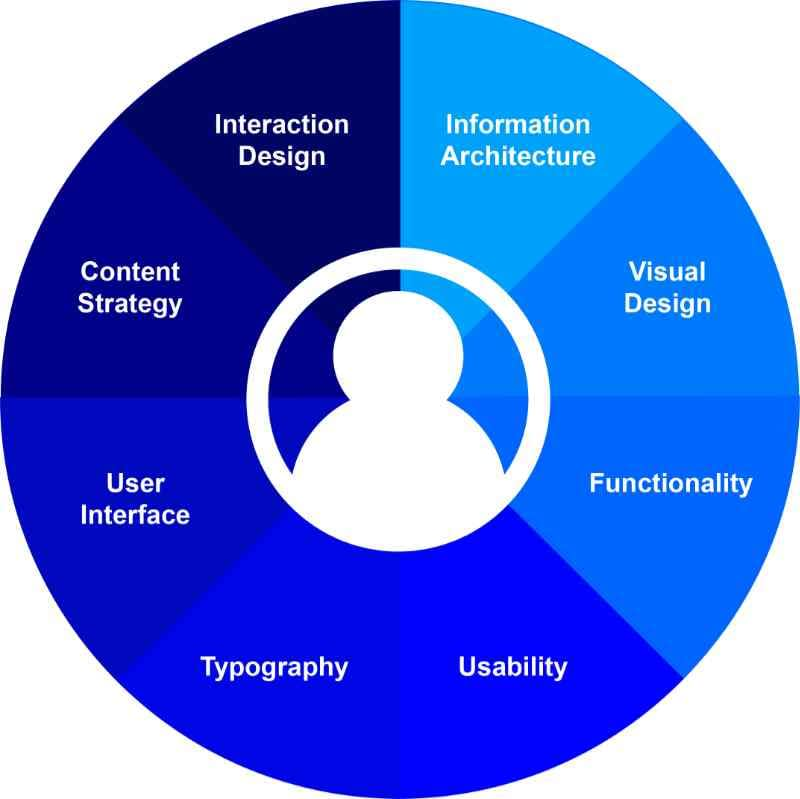 Chart displaying 8 aspects of UX design